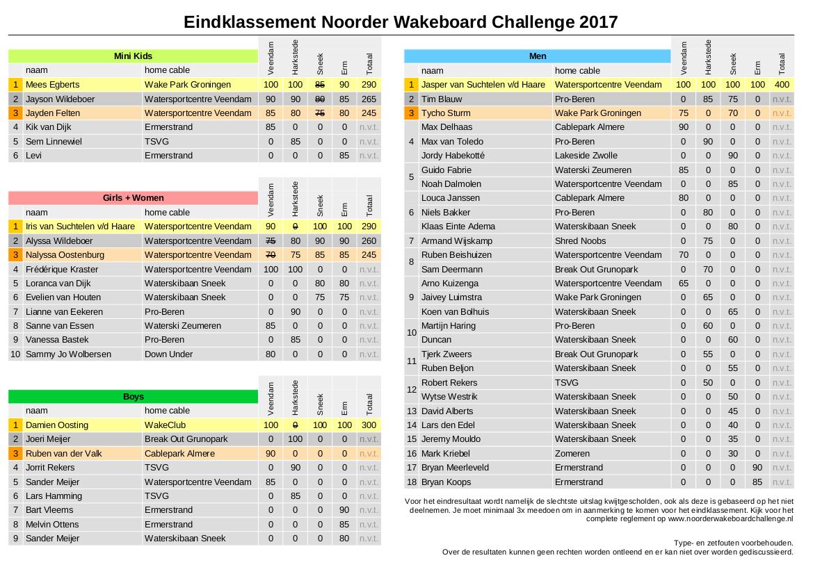 2017 Eindklassement Noorder Wakeboard Challenge