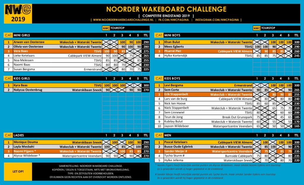 2019 Eindstand Noorder Wakeboard Challenge NWC